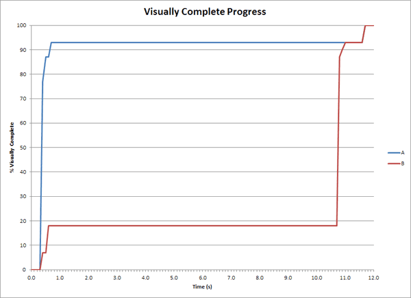 Visual Completeness Curve