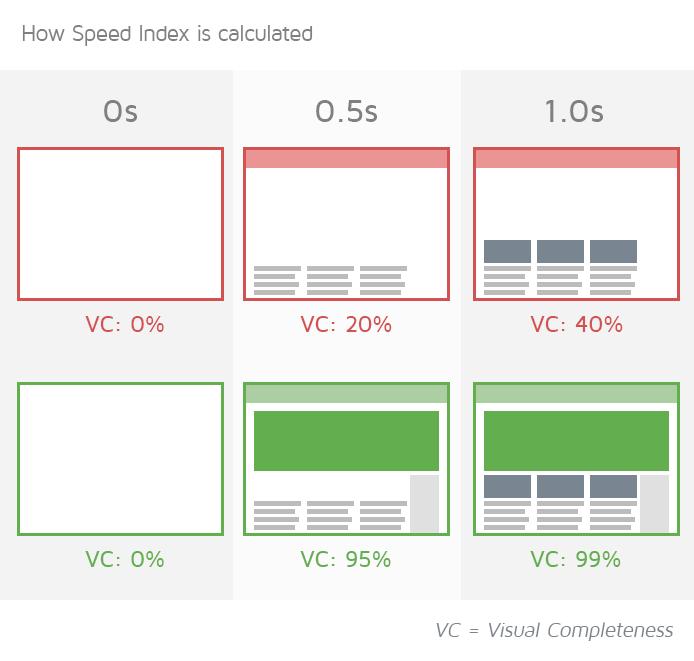 Speed Index Representation Visualization