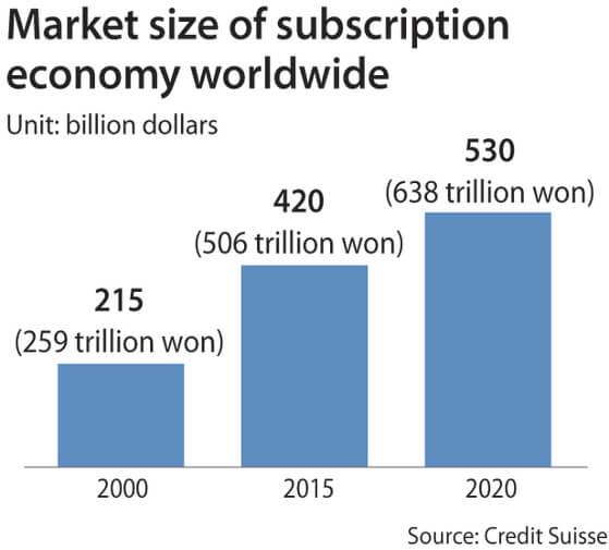 Subscription economy size
