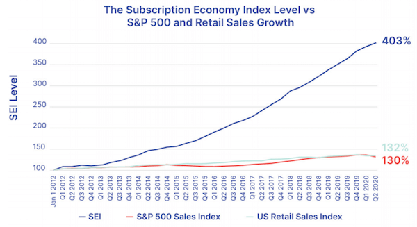 Subscription Economy Index Level