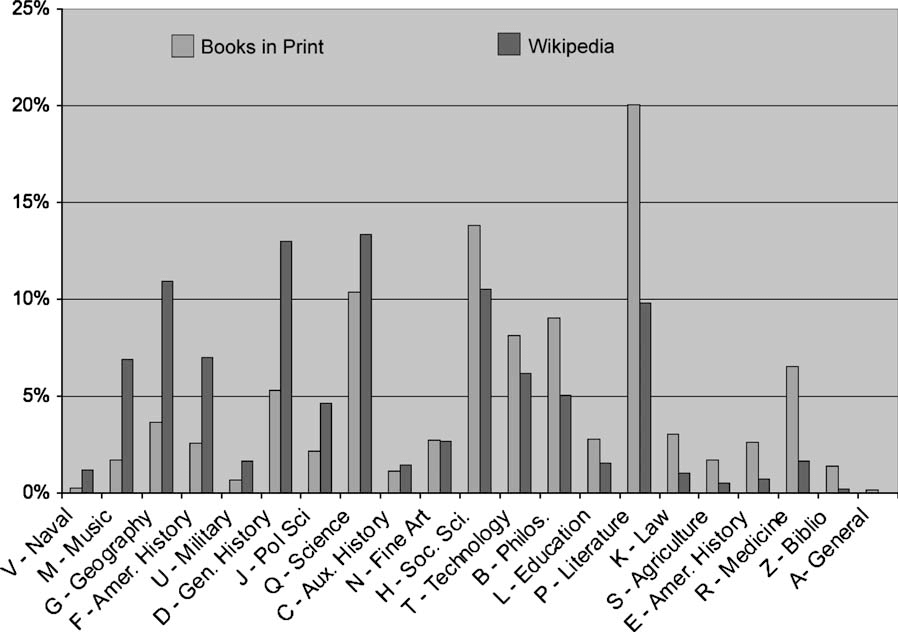 Books in Print and Information in Wikipedia
