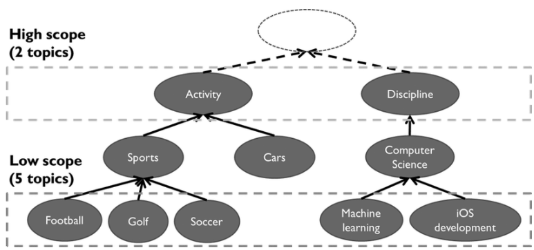 Neural Nets and Subtopics