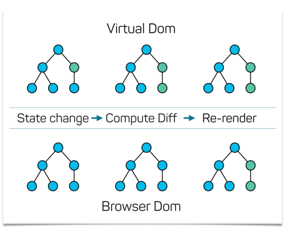 Speed Index Virtual DOM