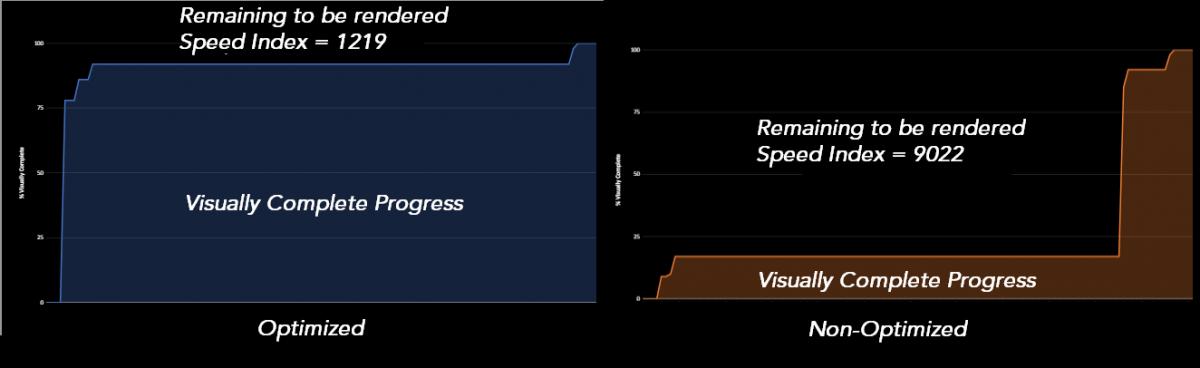 Visual Complete Progress Curve
