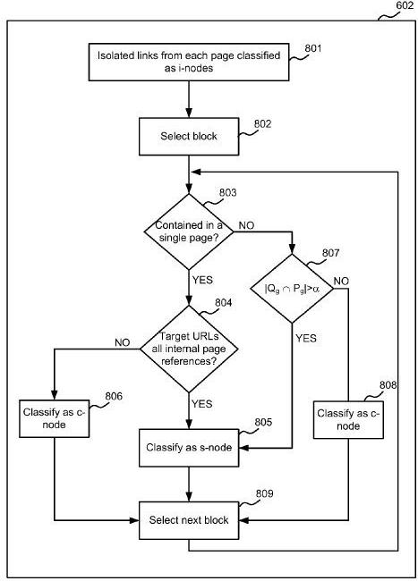 Website Structure Analysis