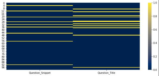 Heatmap for SEO Data Science