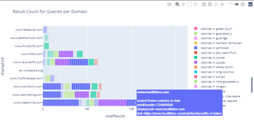 Total Result Count Visualization with Plotly