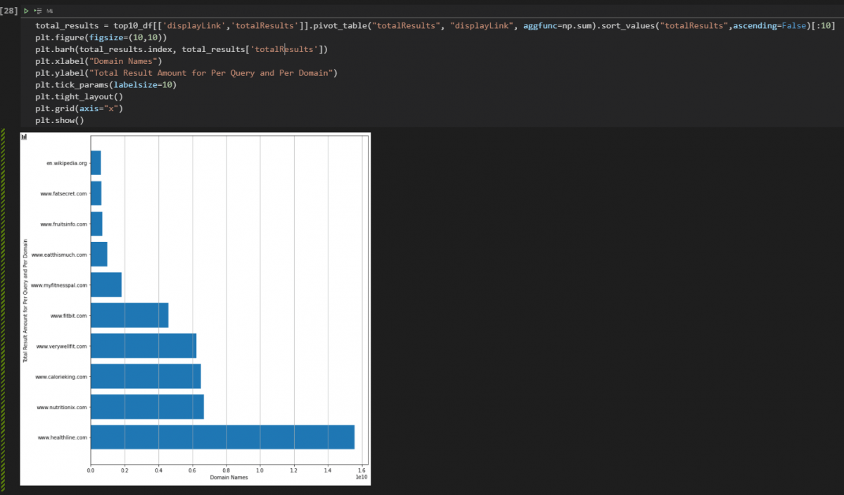 Total Result Count per Domain Visualization with Plotly