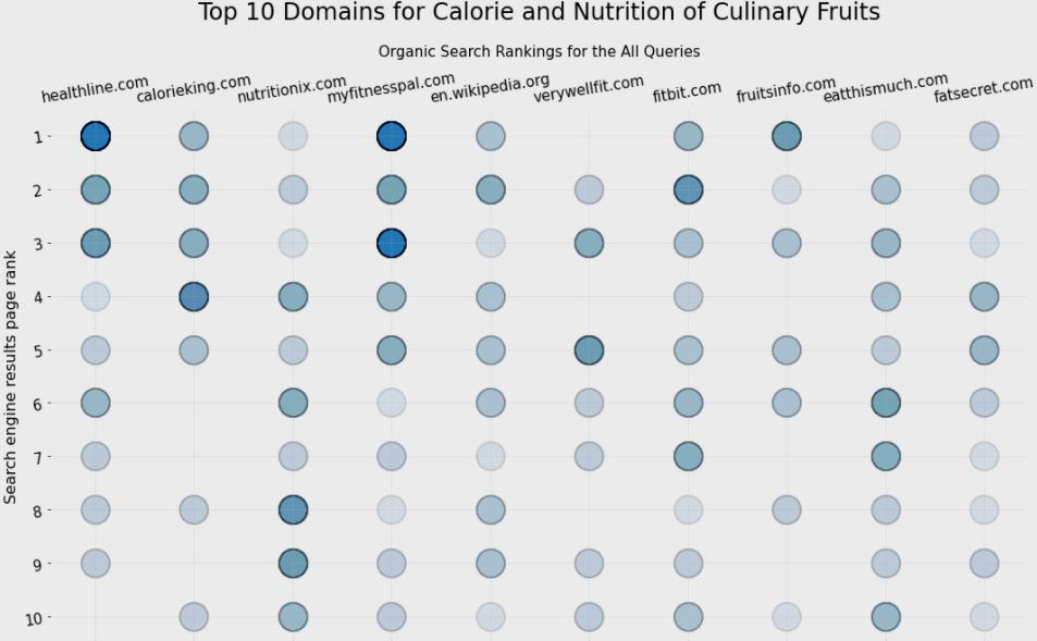 SEO Ranking Data Visualization Example