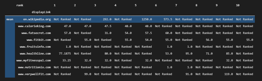 Extracting link count of domains for every rank