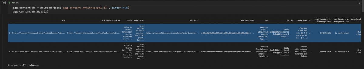 Data frame translation with crawled URLs