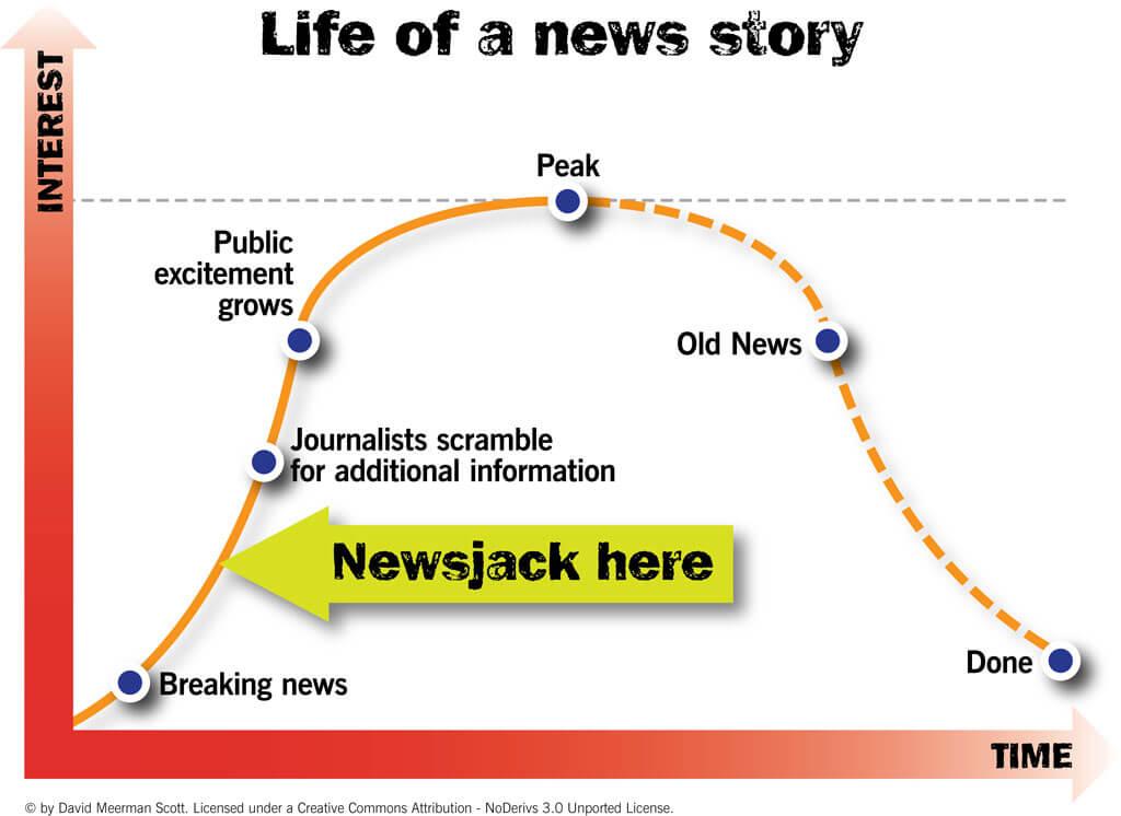 How Newsjack Works