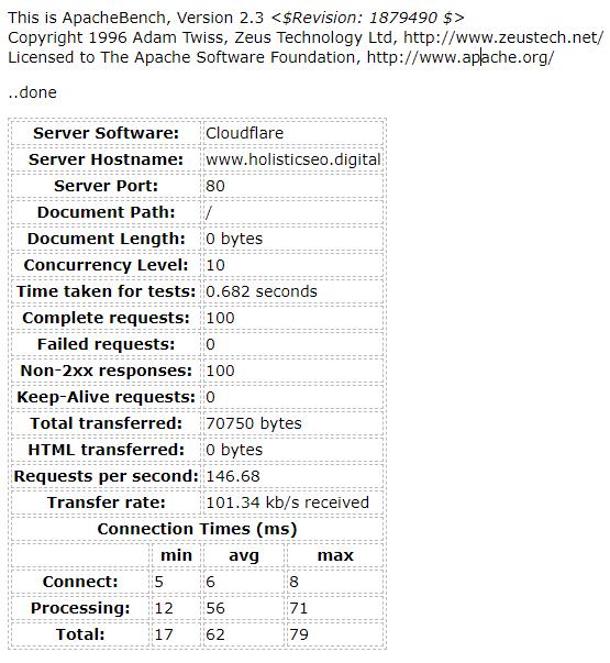 AB Test Result