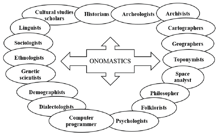 Named Entity Recognition and Onomastics