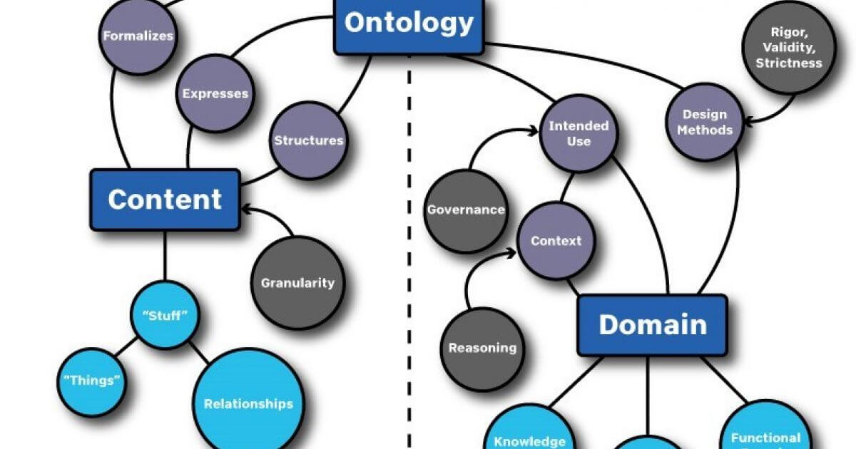 Named Entity Recognition and Ontology