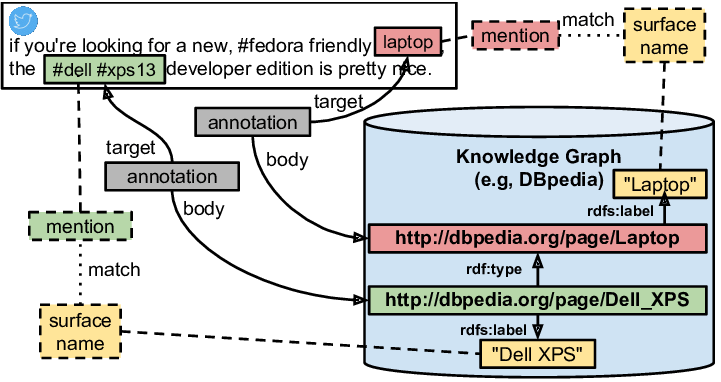 Named Entity Recognition and Semantic Annotation