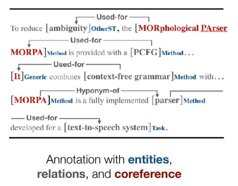 Named Entity Role Labeling