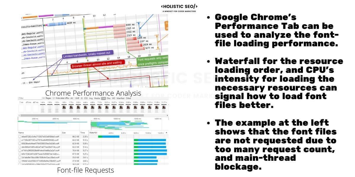 Font File Loading Performance