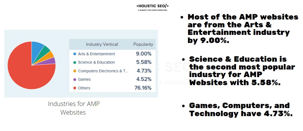 AMP Usage Stats