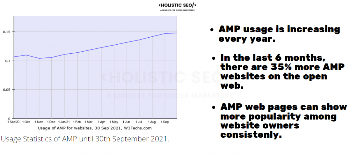 Google AMP Popularity